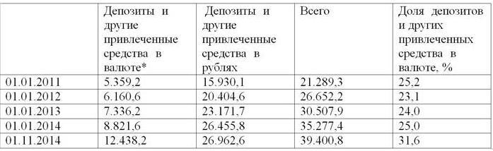 Сколько будет 77 долларов в рублях