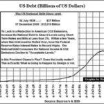 Внешний долг США и его главные зарубежные держатели