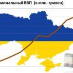 «Украина порвала в клочья экономику Путина»
